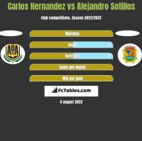 Carlos Hernandez vs Alejandro Sotillos h2h player stats