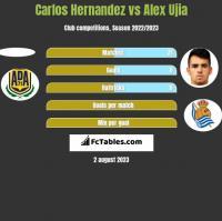 Carlos Hernandez vs Alex Ujia h2h player stats