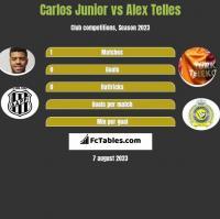 Carlos Junior vs Alex Telles h2h player stats