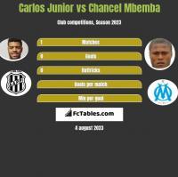 Carlos Junior vs Chancel Mbemba h2h player stats