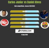 Carlos Junior vs Daniel Alves h2h player stats