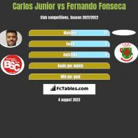 Carlos Junior vs Fernando Fonseca h2h player stats