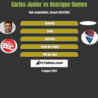 Carlos Junior vs Henrique Gomes h2h player stats