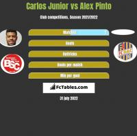 Carlos Junior vs Alex Pinto h2h player stats