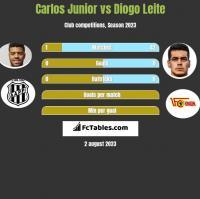 Carlos Junior vs Diogo Leite h2h player stats