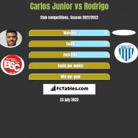 Carlos Junior vs Rodrigo h2h player stats