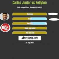 Carlos Junior vs Kellyton h2h player stats