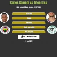 Carlos Kameni vs Erten Ersu h2h player stats