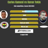 Carlos Kameni vs Harun Tekin h2h player stats