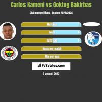 Carlos Kameni vs Goktug Bakirbas h2h player stats