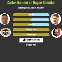 Carlos Kameni vs Dogan Alemdar h2h player stats