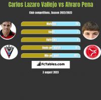 Carlos Lazaro Vallejo vs Alvaro Pena h2h player stats