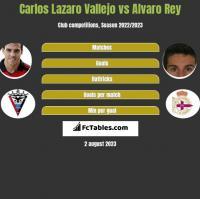 Carlos Lazaro Vallejo vs Alvaro Rey h2h player stats