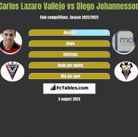 Carlos Lazaro Vallejo vs Diego Johannesson h2h player stats