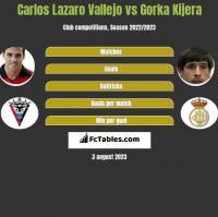 Carlos Lazaro Vallejo vs Gorka Kijera h2h player stats