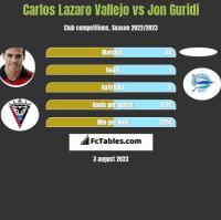 Carlos Lazaro Vallejo vs Jon Guridi h2h player stats