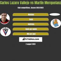 Carlos Lazaro Vallejo vs Martin Merquelanz h2h player stats