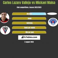 Carlos Lazaro Vallejo vs Mickael Malsa h2h player stats