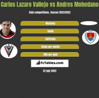 Carlos Lazaro Vallejo vs Andres Mohedano h2h player stats