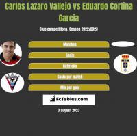 Carlos Lazaro Vallejo vs Eduardo Cortina Garcia h2h player stats