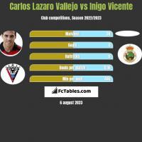 Carlos Lazaro Vallejo vs Inigo Vicente h2h player stats
