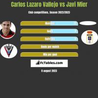 Carlos Lazaro Vallejo vs Javi Mier h2h player stats