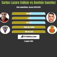 Carlos Lazaro Vallejo vs Anotnio Sanchez h2h player stats