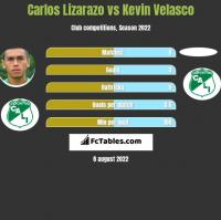 Carlos Lizarazo vs Kevin Velasco h2h player stats
