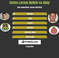 Carlos Lorens Bellvis vs Aday h2h player stats