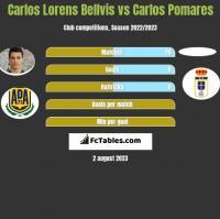 Carlos Lorens Bellvis vs Carlos Pomares h2h player stats