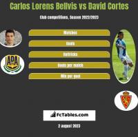 Carlos Lorens Bellvis vs David Cortes h2h player stats