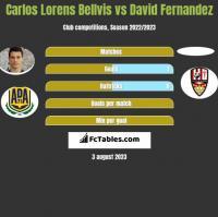 Carlos Lorens Bellvis vs David Fernandez h2h player stats