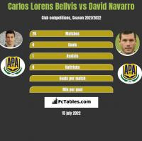 Carlos Lorens Bellvis vs David Navarro h2h player stats
