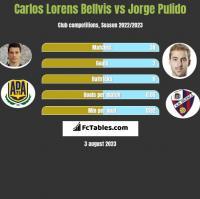 Carlos Lorens Bellvis vs Jorge Pulido h2h player stats