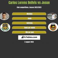 Carlos Lorens Bellvis vs Josue h2h player stats