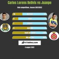 Carlos Lorens Bellvis vs Juanpe h2h player stats