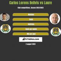Carlos Lorens Bellvis vs Laure h2h player stats