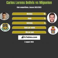 Carlos Lorens Bellvis vs Miguelon h2h player stats