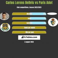 Carlos Lorens Bellvis vs Paris Adot h2h player stats