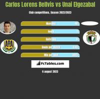 Carlos Lorens Bellvis vs Unai Elgezabal h2h player stats