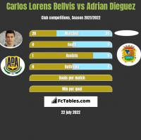 Carlos Lorens Bellvis vs Adrian Dieguez h2h player stats
