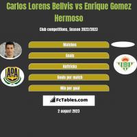 Carlos Lorens Bellvis vs Enrique Gomez Hermoso h2h player stats