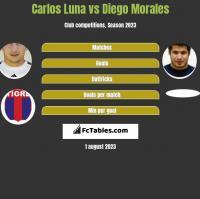 Carlos Luna vs Diego Morales h2h player stats