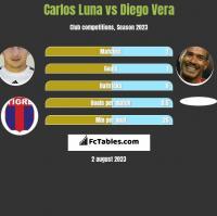 Carlos Luna vs Diego Vera h2h player stats