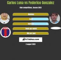 Carlos Luna vs Federico Gonzalez h2h player stats