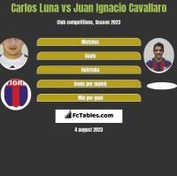 Carlos Luna vs Juan Ignacio Cavallaro h2h player stats