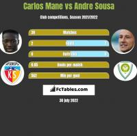 Carlos Mane vs Andre Sousa h2h player stats