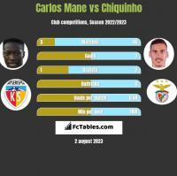 Carlos Mane vs Chiquinho h2h player stats