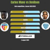 Carlos Mane vs Denilson h2h player stats