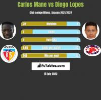 Carlos Mane vs Diego Lopes h2h player stats